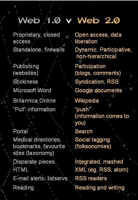 web 1.0 v web 2.0