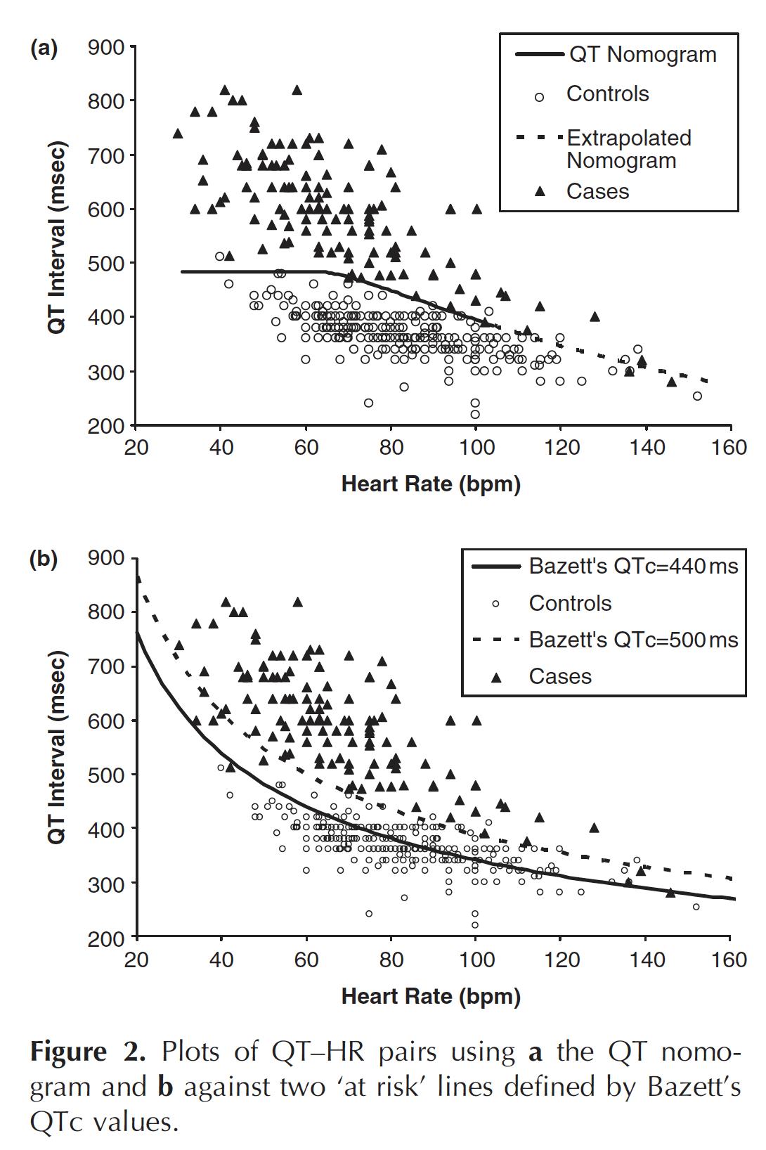 Chan et al plots of QT-HR pairs