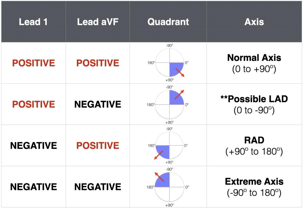 ECG AXIS Lead 1 and aVF Axis measurement QUADRANT 2021