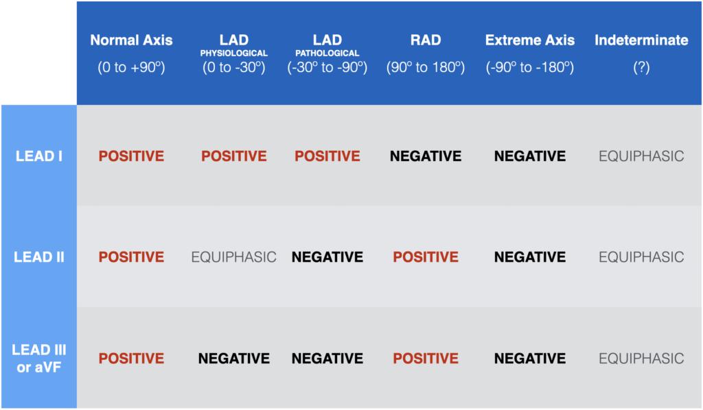 Lead-1-Lead-II-aVF-Axis-measurement 2021