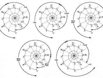 Maths of Music