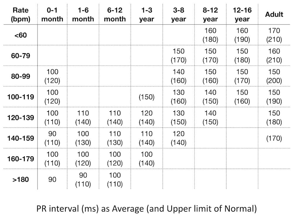 PR interval (ms) with age