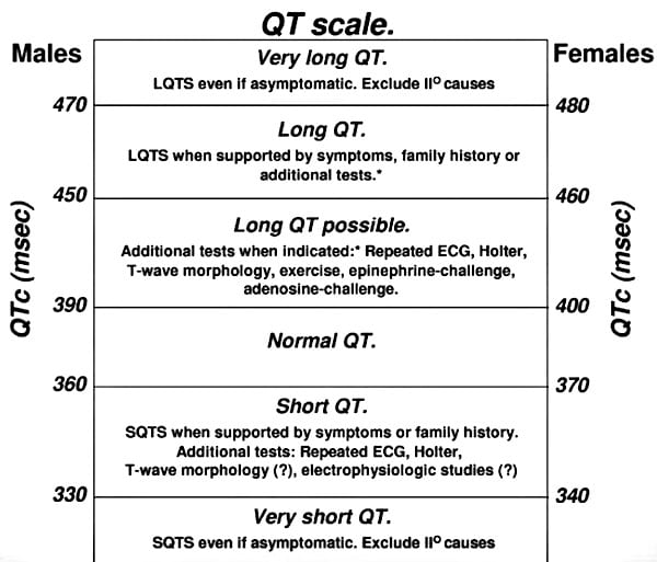 QT interval scale