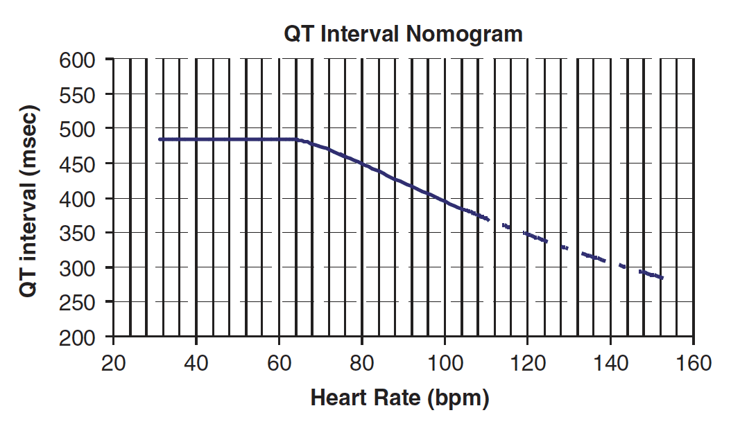QT nomogram risk stratification for torsades de pointes