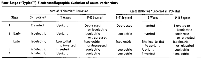 Spodick stages of pericarditis (1974)