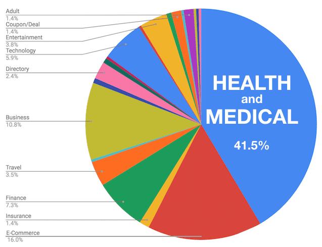 Google Medic update impact