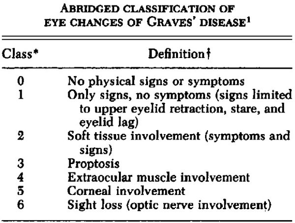 Graves Ophthalmopathy