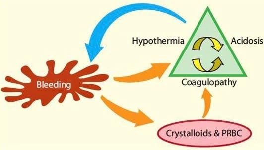 Trauma's Lethal Triad of Hypothermia, Acidosis & Coagulopathy