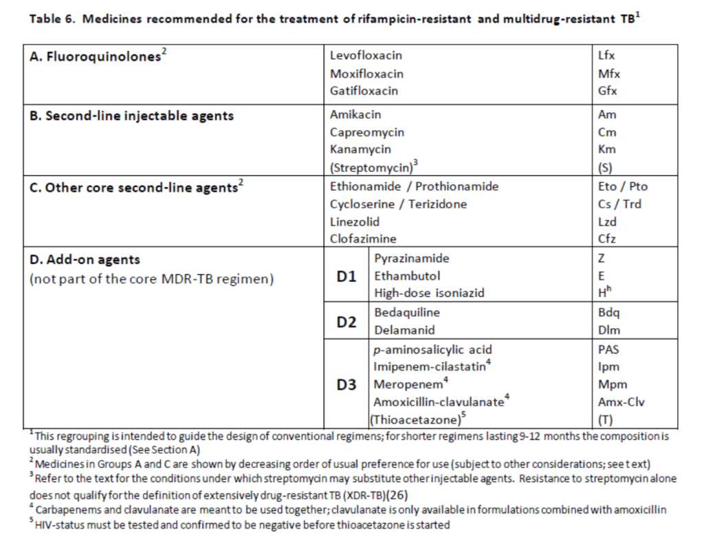 TB multidrug resistance treatment guideline