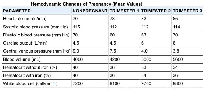 hemodynamic-changes-of-pregnancy
