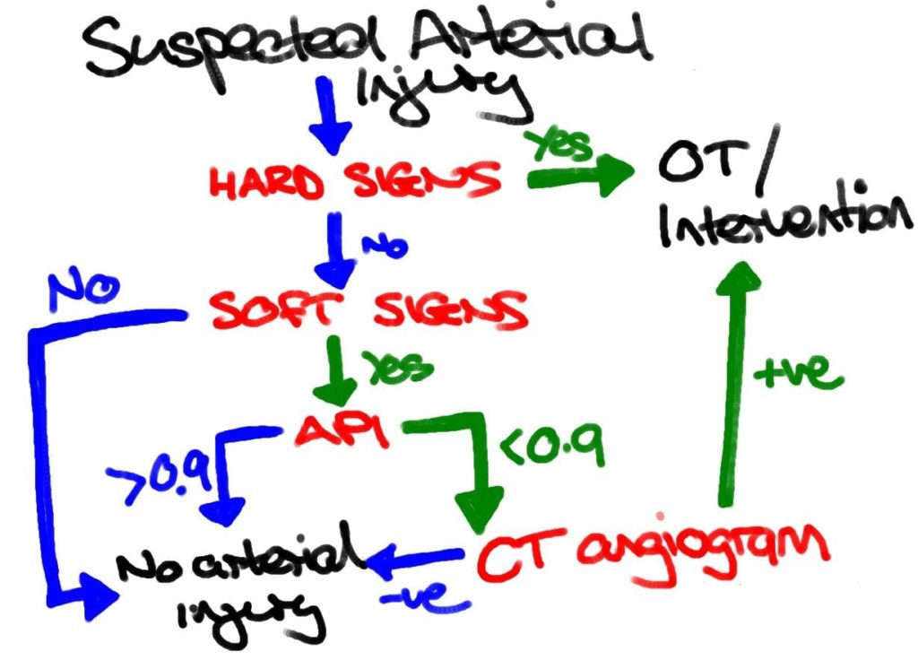 suspected-arterial-injury-flowchart
