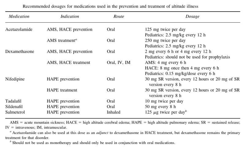 HAI-drug-doses