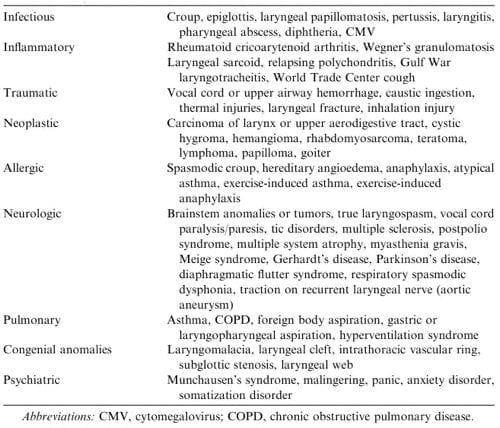 Vocal cord dysfunction differential diagnosis
