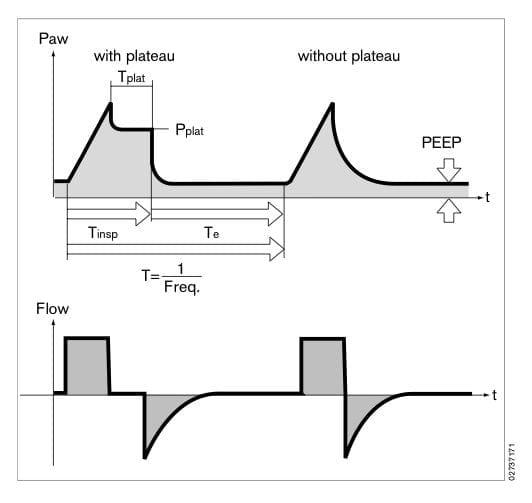 plateau-pressure