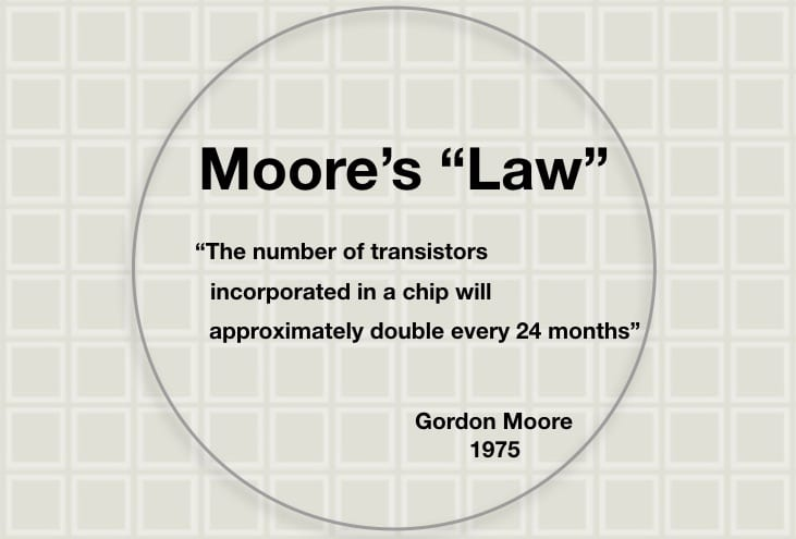3D Printing Moore's Law