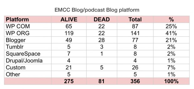 EMCC-Blogpodcast-Blog-platform-2016-620x284