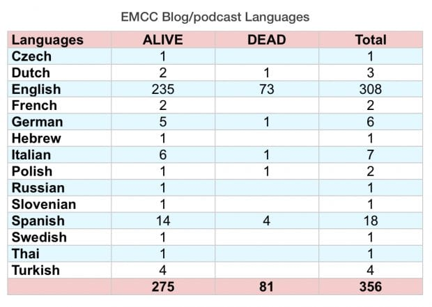 EMCC-Blogpodcast-Languages-2016-620x441