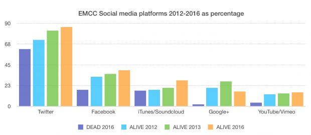 EMCC-Social-media-platforms-2012-2016-as-percentage-620x269
