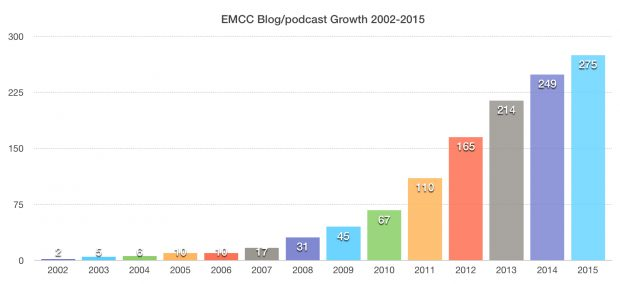 EMMC-Blog-growth-2002-2015-620x284