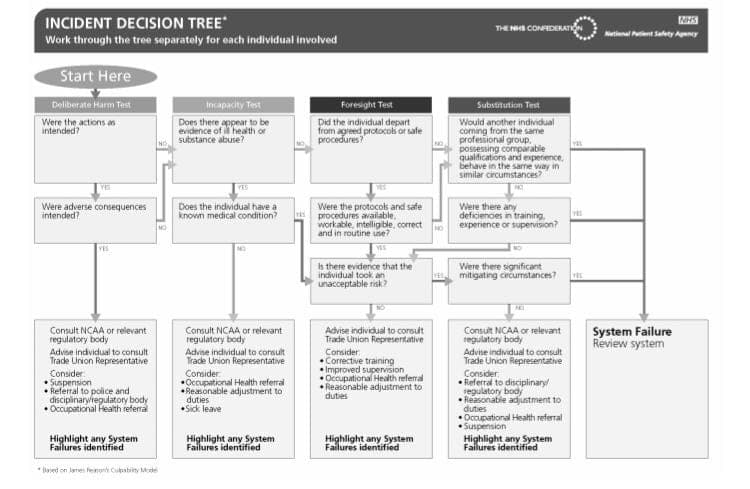 NHS Incident Decision Tree for Patient Safety