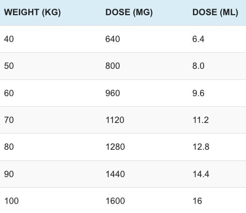 Sugammadex dosing per weight