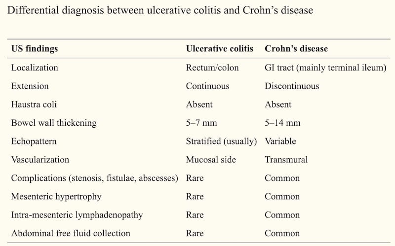 Ultrasonographic findings in Crohn's disease. J Ultrasound. 2014