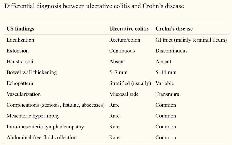 Ultrasonographic findings in Crohn's disease. J Ultrasound. 2014