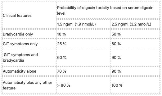 Chronic digoxin toxicity