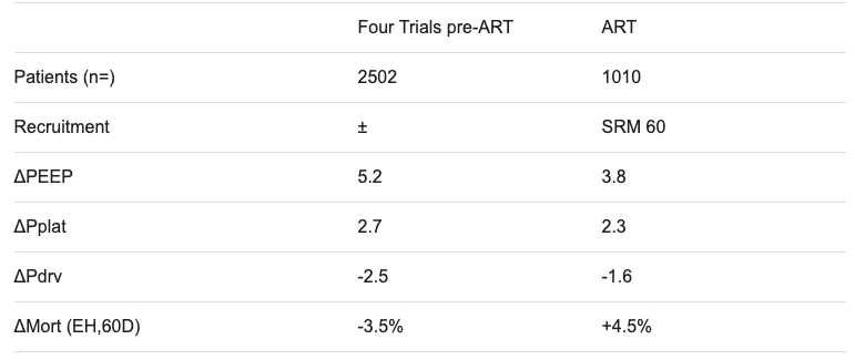 Four Trials pre-ART