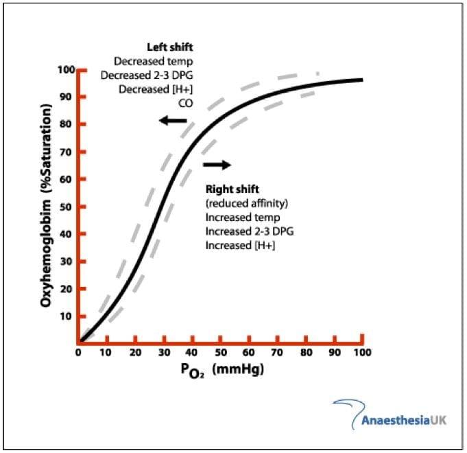 Oxygen-Haemoglobin Dissociation Curve • LITFL • CCC Ventilation