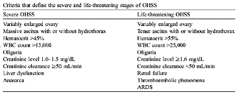 Ovarian Hyperstimulation Syndrome OHSS
