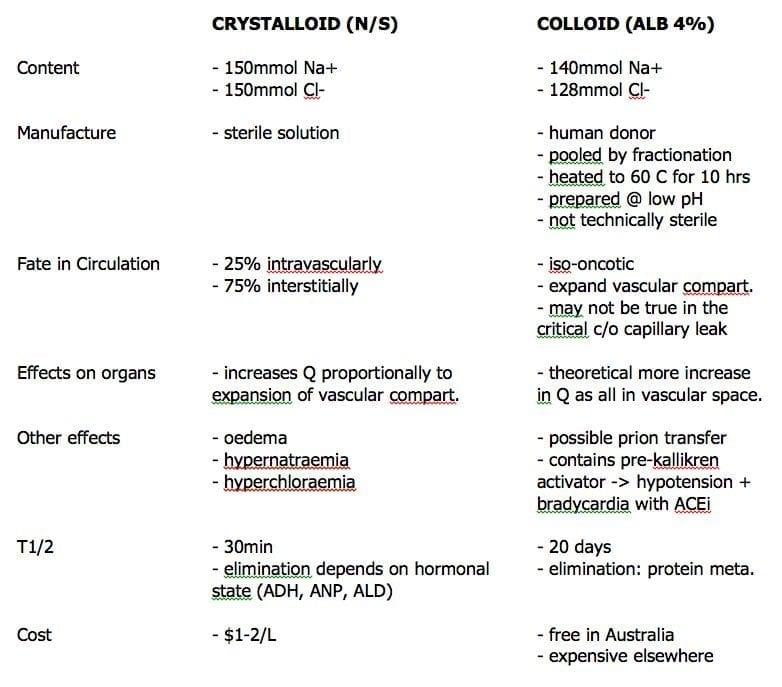 crystalloid-versus-colloid