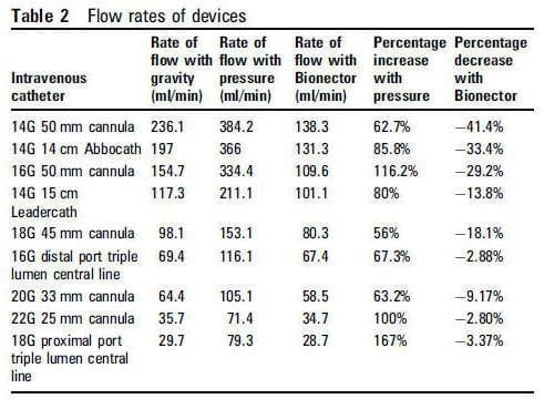 device-flow-rates