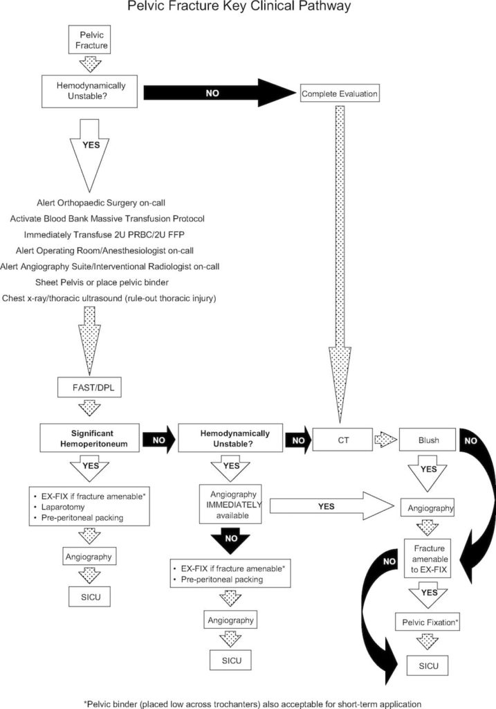pelvic fracture algorithm