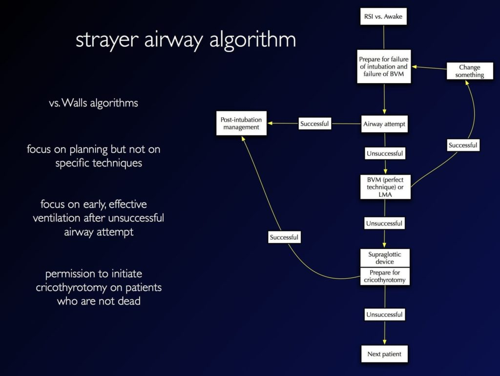 strayer-airway-algorithm