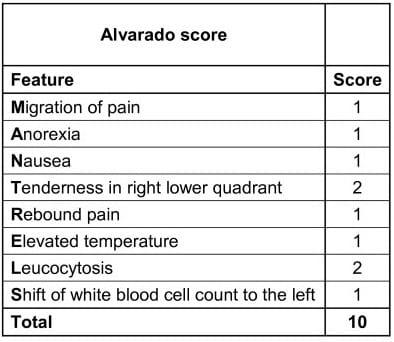 Alvarado score MANTRELS in acute appendicitis