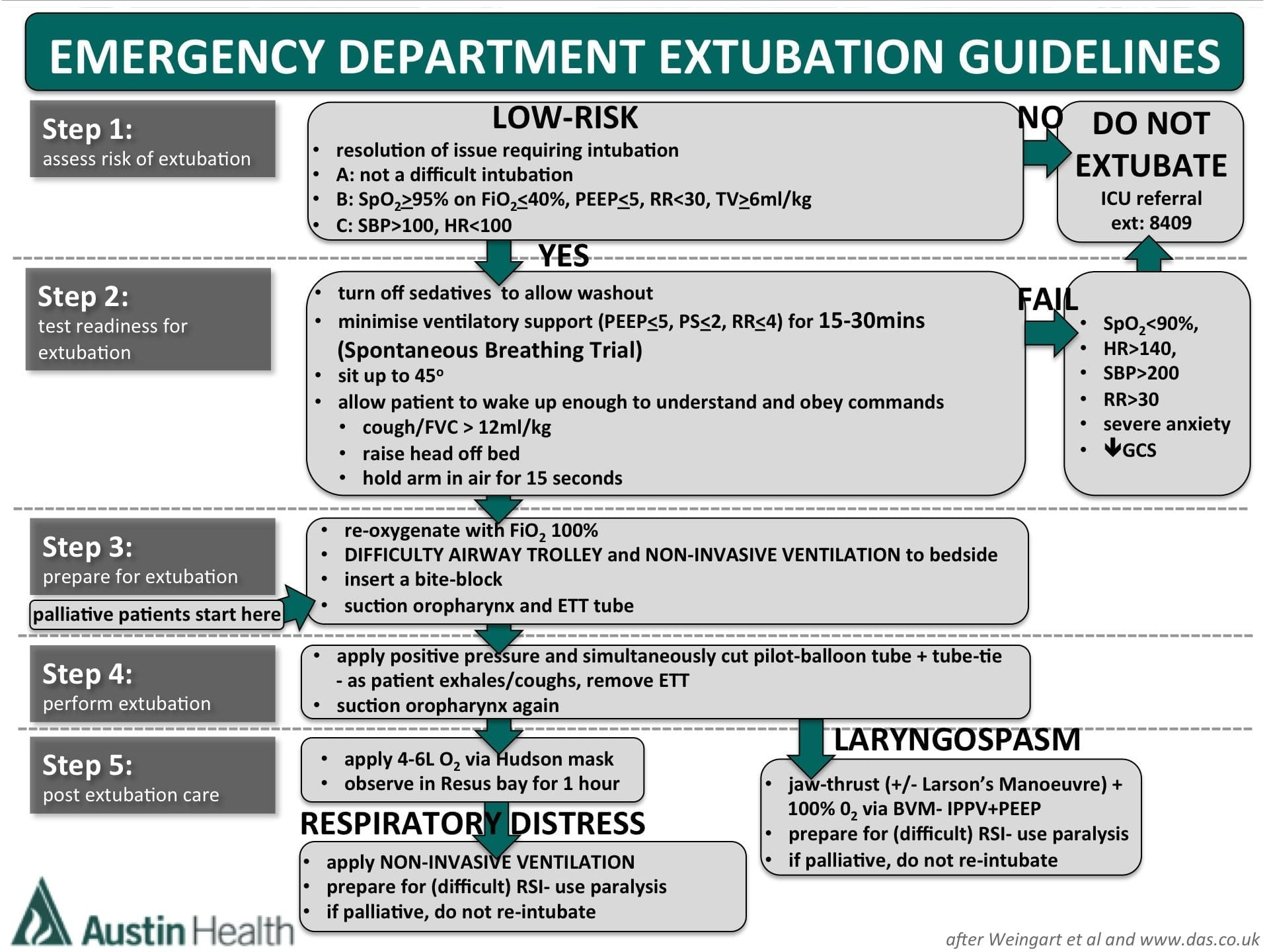 Extubation Assessment in the ED • LITFL • CCC Airway