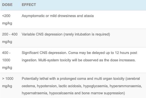 Dose-dependent valproic acid