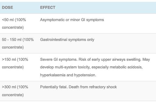Glyphosate dose effect