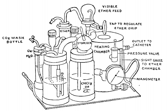 Magill anaesthetic apparatus (1927)