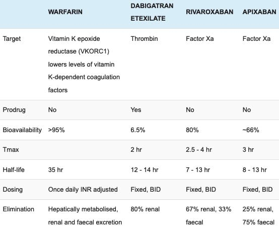 Properties of warfarin and the NOACs