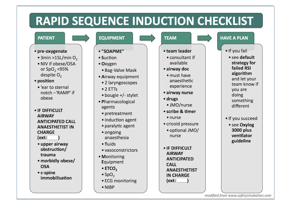 Rapid sequence induction RSI checklist-GD