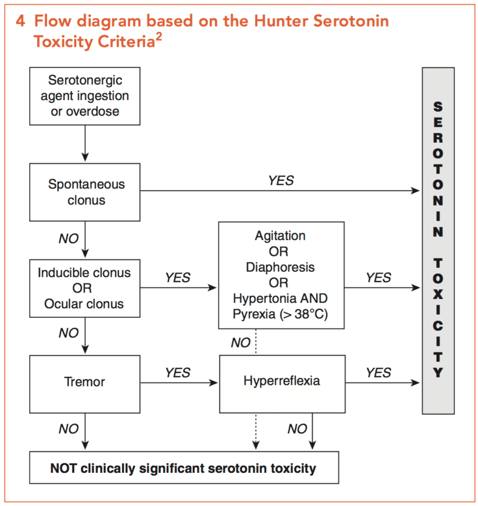 Serotonin syndrome Hunter criteria