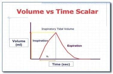 volume-vs-time