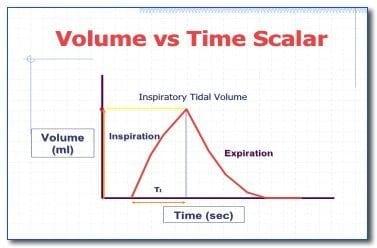 volume-vs-time