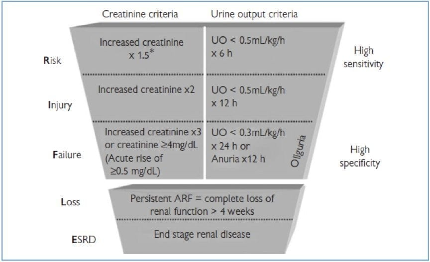 Rifle Criteria And Akin Classification Litfl Ccc Renal