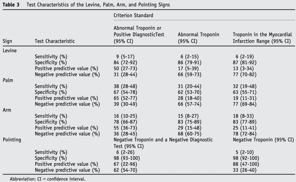 Specificity of Levine sign