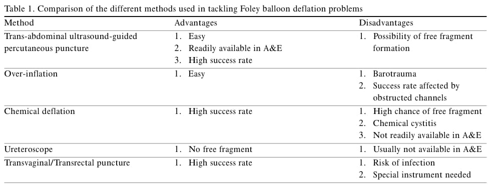 balloon-deflation-table