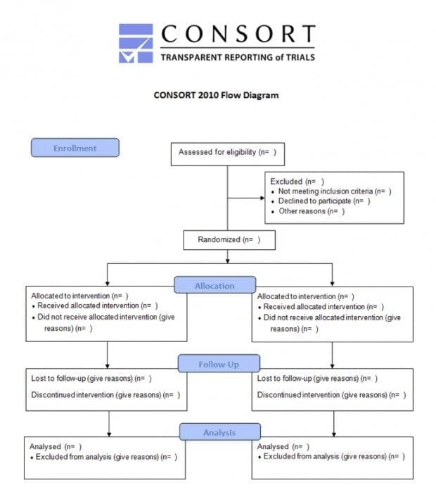 CONSORT-2010-Flow-diagram-620x706