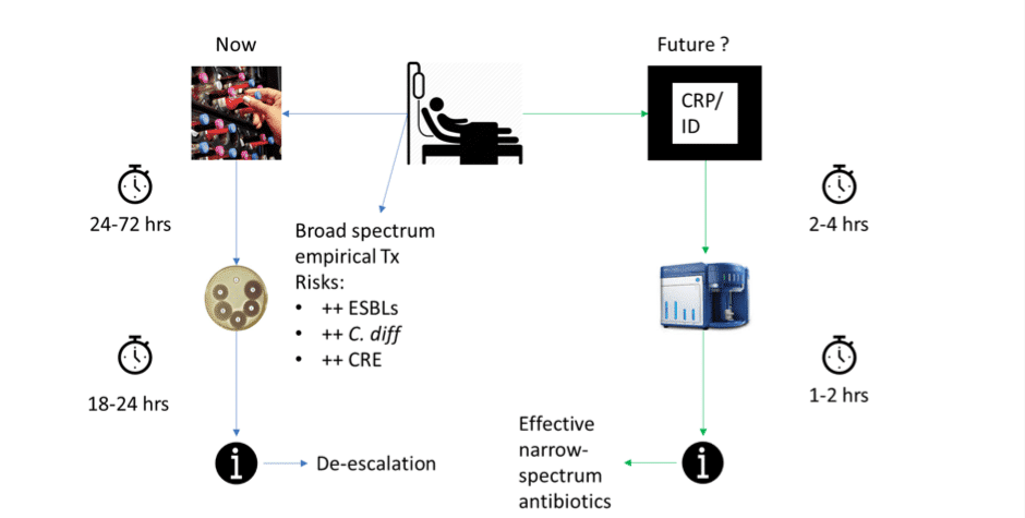 Comparison-of-current-and-future-sepsis-workflows